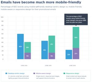 percentage_mobilefriendlyemails