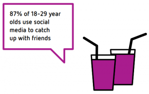 97% of 18-29 year olds use docial media to catch up with friends